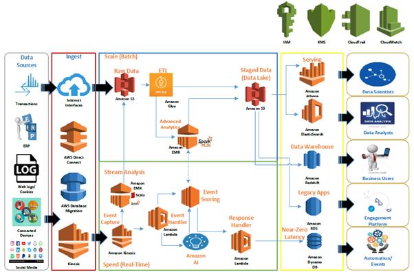 Building Data Lake on AWS