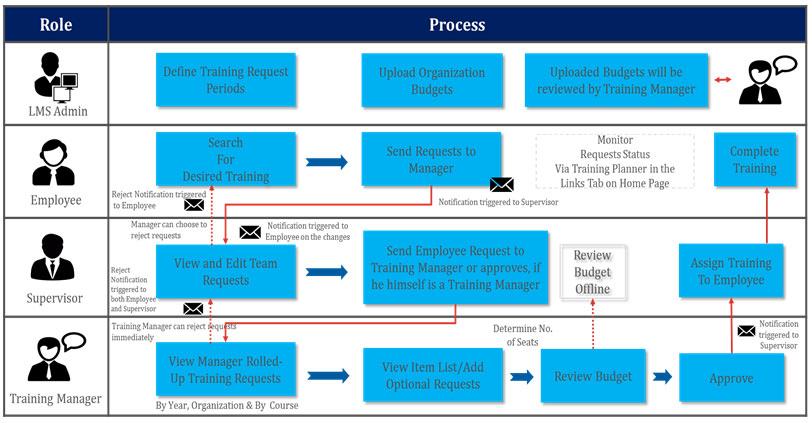 Process-Flow-banner