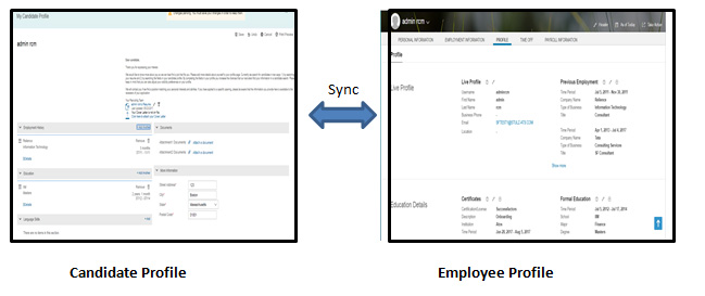 SuccessFactors Candidate Profile and People profile in Synch