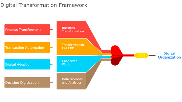 Digital-Transformation-Framework