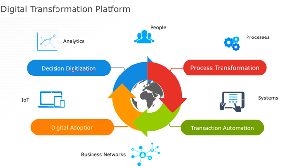 Digital-Transformation-Framework1