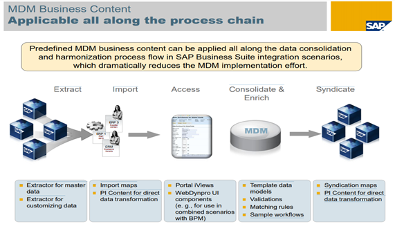 SAP-MDM-7.1-Business-Content