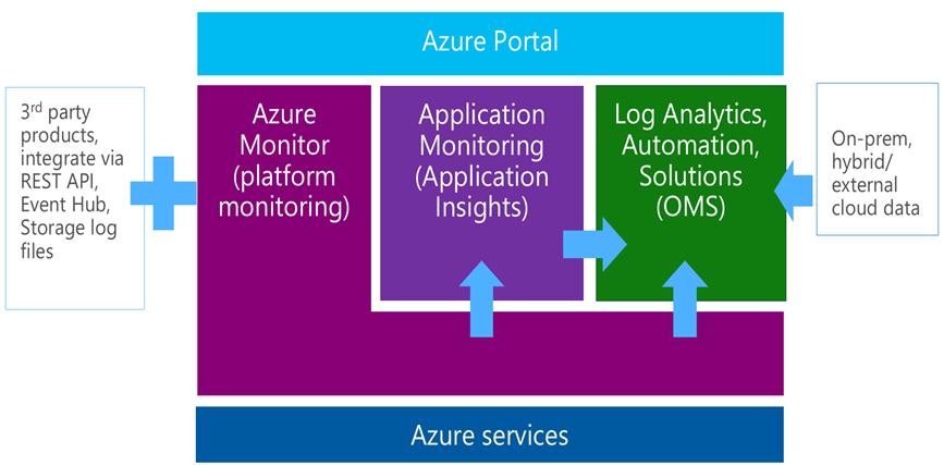 azure_monitoring_platform