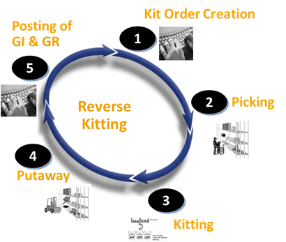 also called product bundling in some software systems SAP SD Tutorials: sales Kitting with EWM