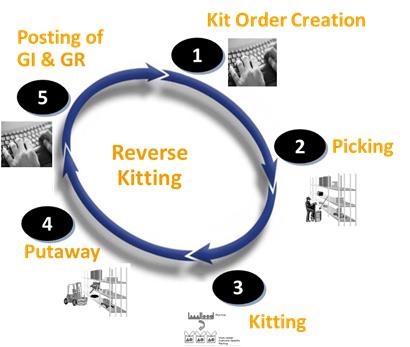 reverse_kitting