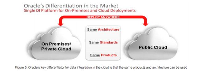 primises_primary_cloud