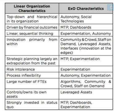 exponential-organization6