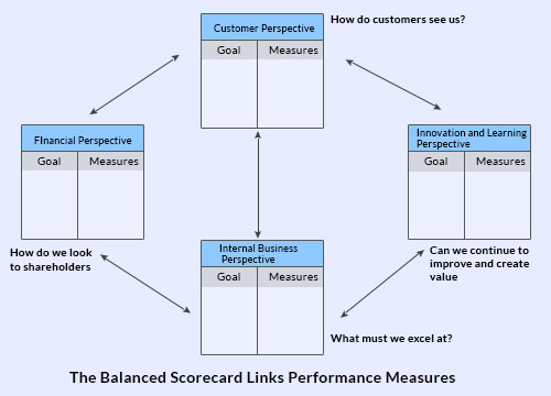 balance_scorecard_infographics