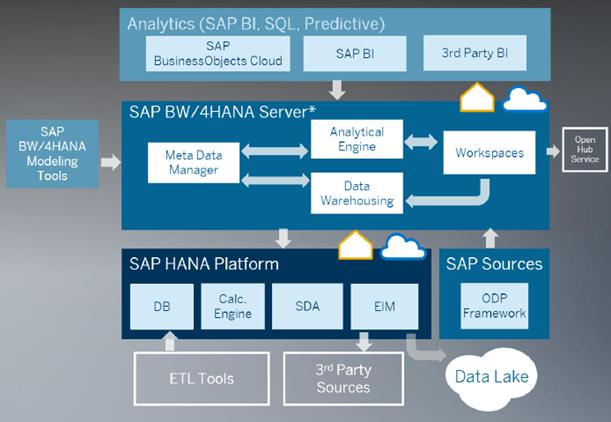SAP BW/4HANA-The Next-Generation Data Warehouse