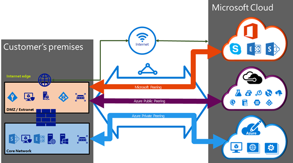 microsoft-azure-cloud-connectivity1