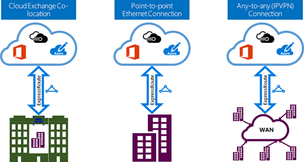 microsoft-azure-cloud-connectivity2