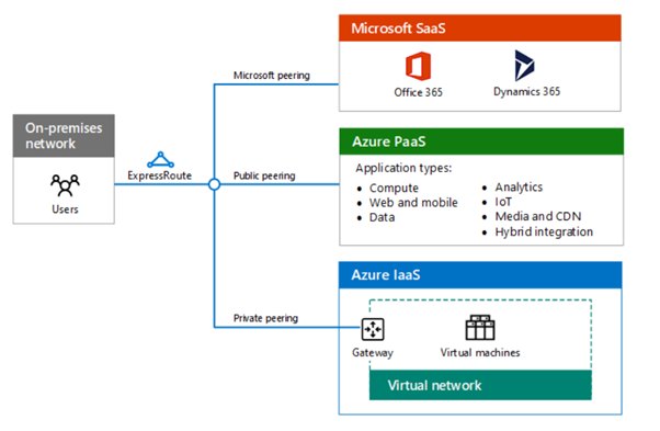 microsoft-azure-cloud-connectivity3