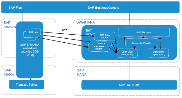 10 Reasons Sap Bw 4hana Is Unavoidable
