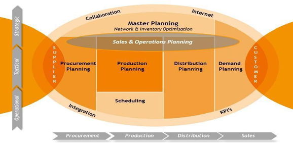 Oracle Value Chain Planning