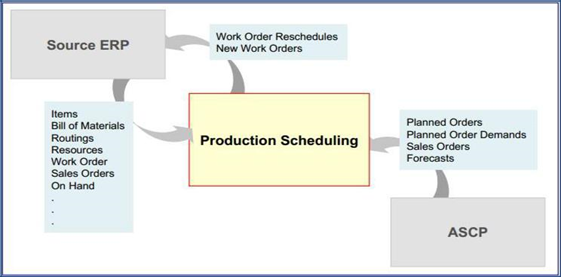 oracle-production-scheduling3
