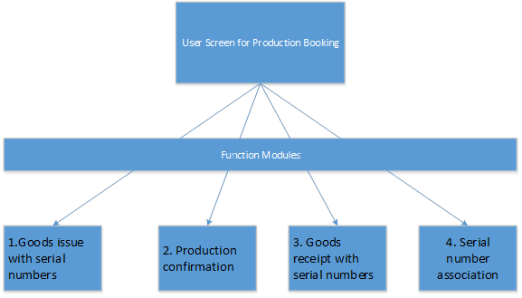serial-numbers-in-production-execution5