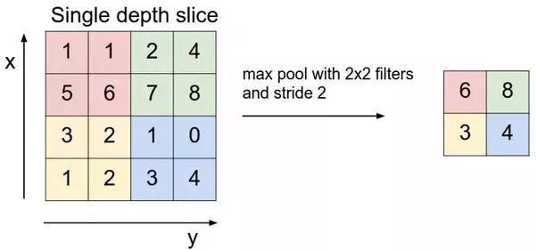 single depth slice