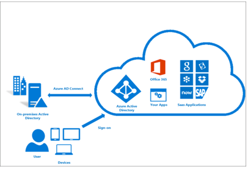 use case for Azure AD Connect,