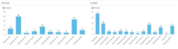 SuccessFactors Reporting & Analytics – Advantage HR