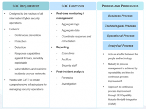 Managed Security Operations Center (SOC) in Cybersecurity