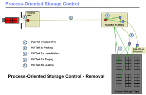 process-oriented storage control
