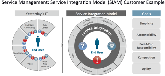 SIAM Customer example