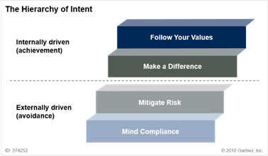 the hierarchy of intent
