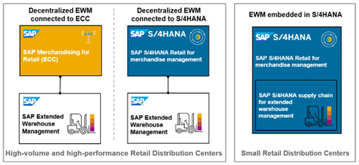 Main Deployment Options of SAP EWM