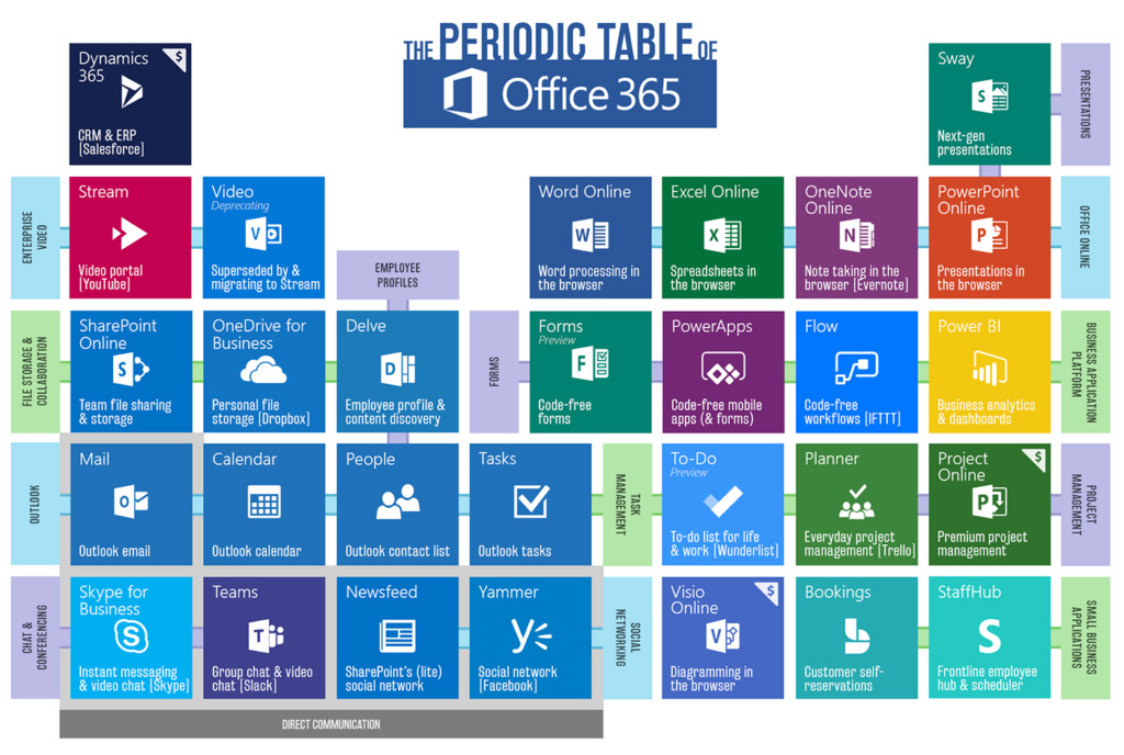 periodic table of office 365