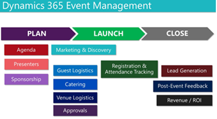 Dynamics 365 event management