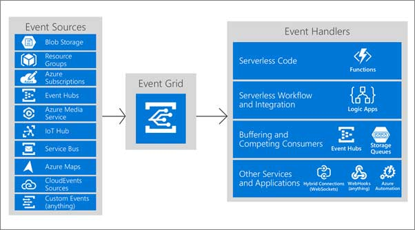 Azure Messaging and Event Services