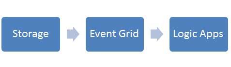 Azure Event Hubs