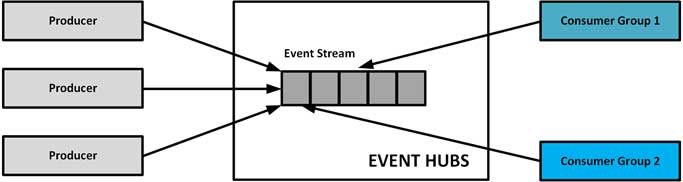 Event Hubs stream processing architecture