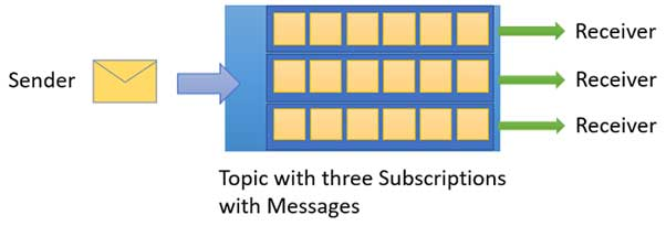 Topics and subscriptions