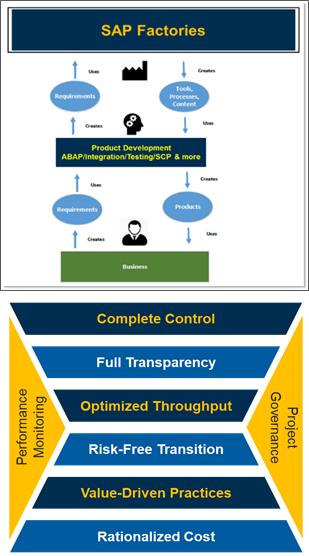 SAP Software Factory